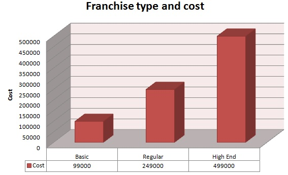Ice cream roll franchise cost