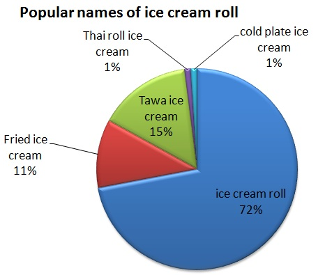 Popular name of ice cream roll